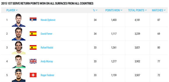2015-1st-serve-return-points-won