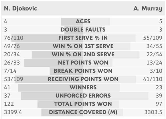 murray-djokovic-summary