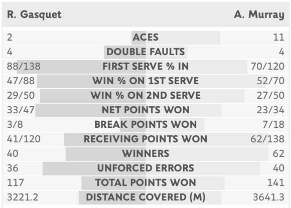 murray-gasquet-summary