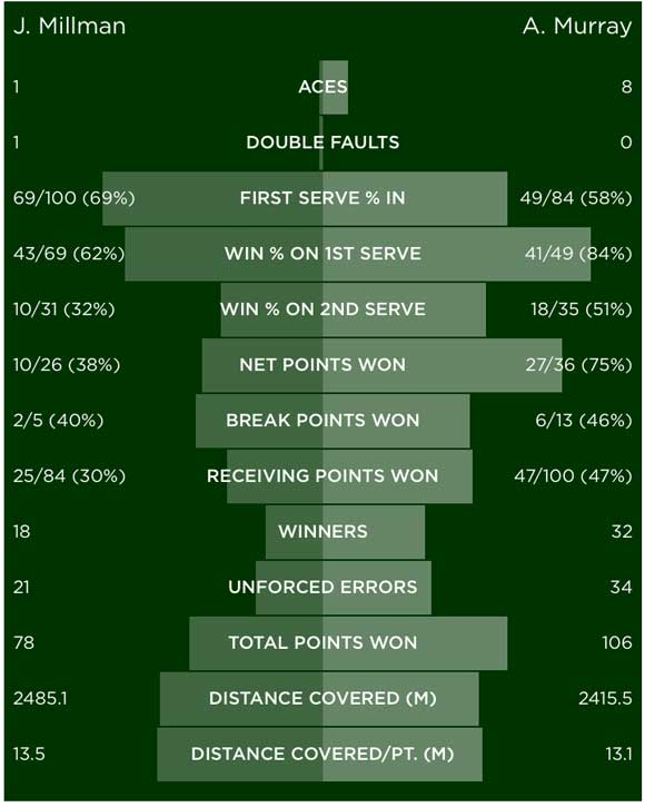 millman-murray-summary