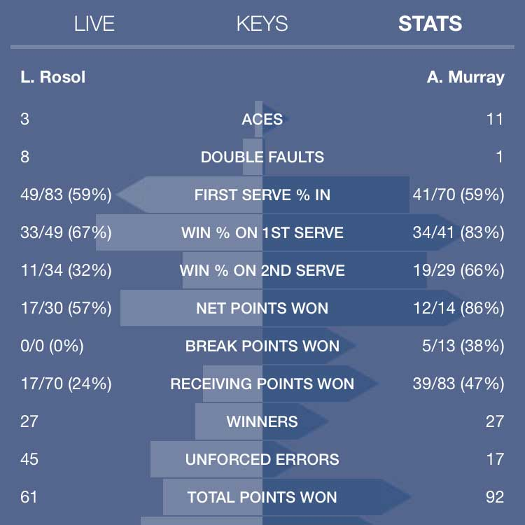 murray-rosol-summary