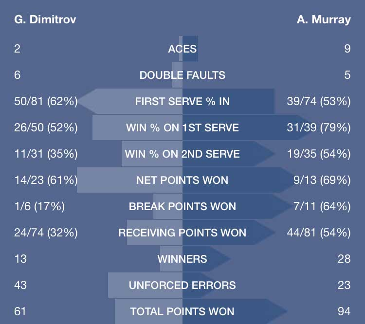 murray-dimitrov-summary