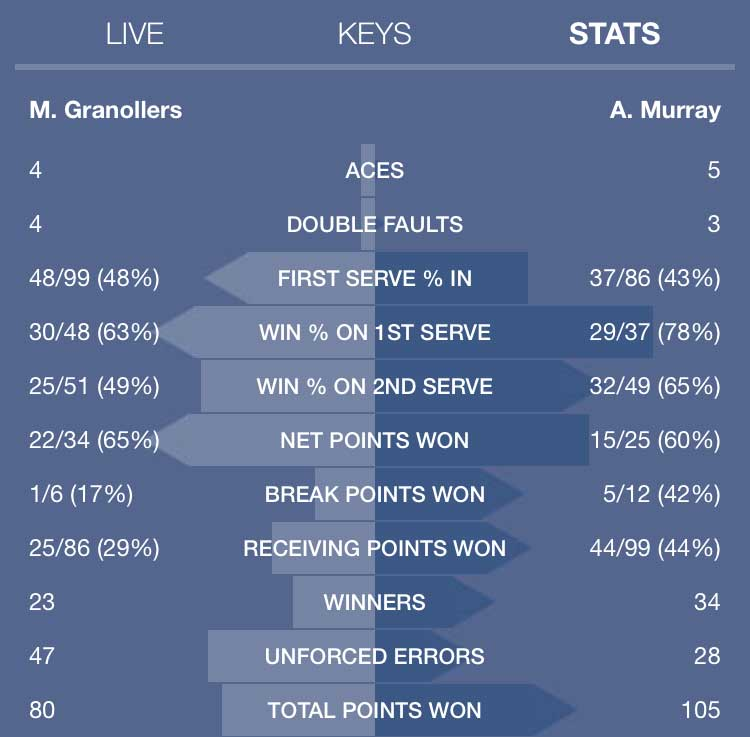 murray-granollers-summary