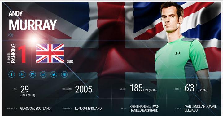 andy-murray-no1