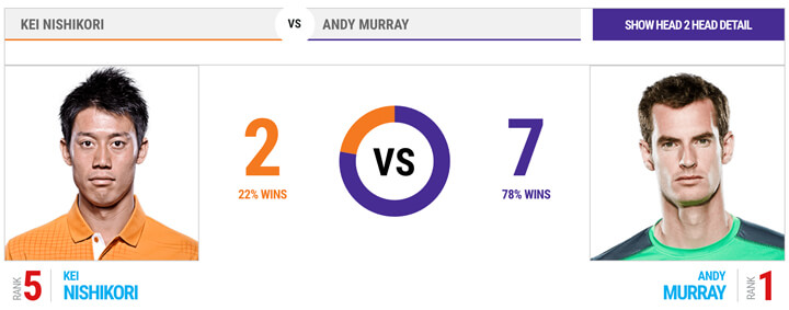 head-to-head-murray-nishikori
