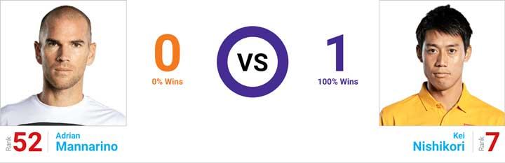 錦織マナリノ対戦成績とプレースタイル分析|BNPパリバオープン2019