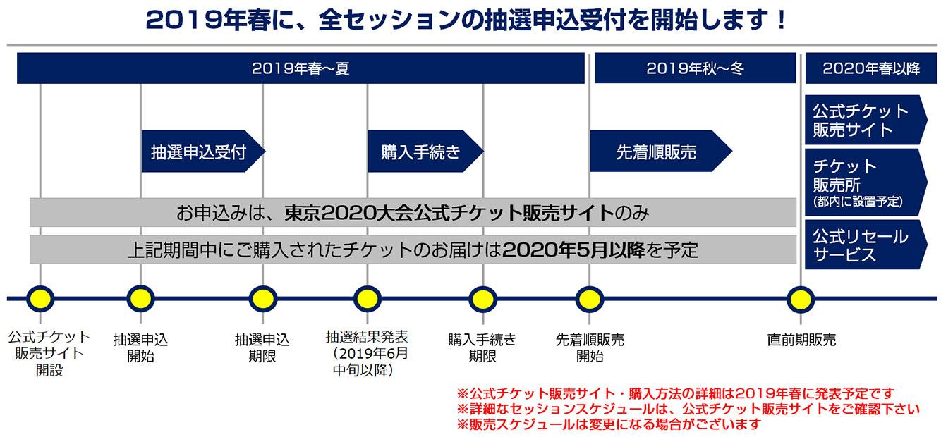 東京オリンピック・テニスのチケット購入!料金、抽選販売の日程、ID登録方法や転売対策など取り方解説!